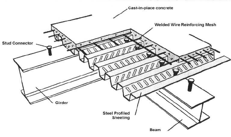 shear strength diagram pictures