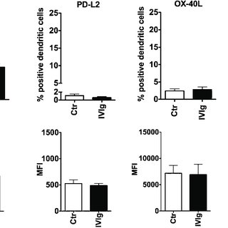 Inhibition of COX-2 activity in DCs prevents IVIg-mediated