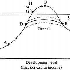 (PDF) Is environmental degradation an inevitable