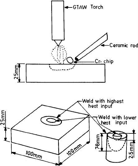 Representation of the stationary arc TIG (SATIG) welding