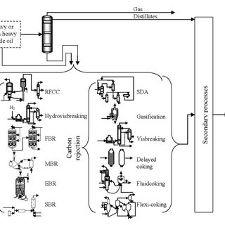 (PDF) FUTURE TECHNOLOGY IN HEAVY OIL PROCESSING