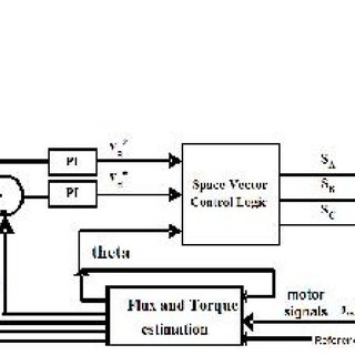 (PDF) Performance comparison of DTC and FOC induction