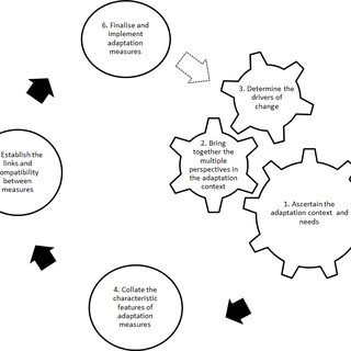 (PDF) Structuring Climate Adaptation through Multiple