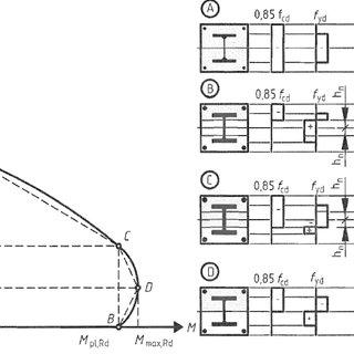 baja ringan pdf (pdf) construction of n-m interaction diagram for ...