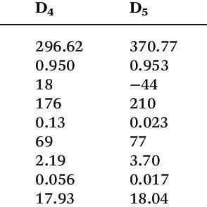Kamlet-Taft polarity parameters for various organic