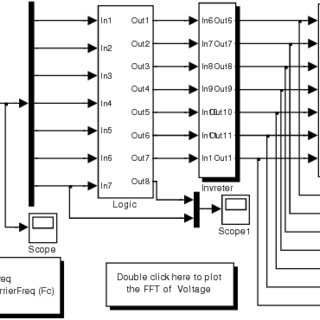 (PDF) ANN Based Simulation of PWM Scheme for Seven Phase