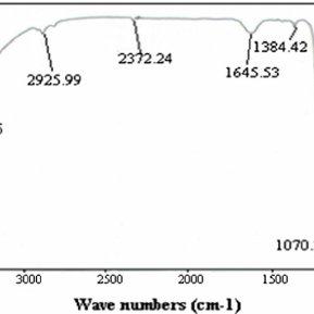 FTIR spectra of PVC based ZMP composite material