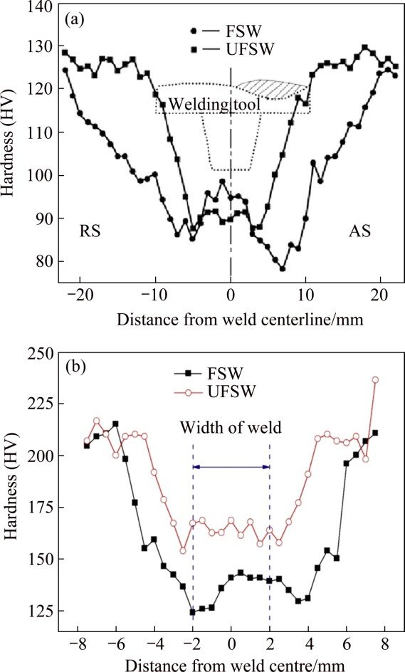 Microhardness distribution in different zones during FSW