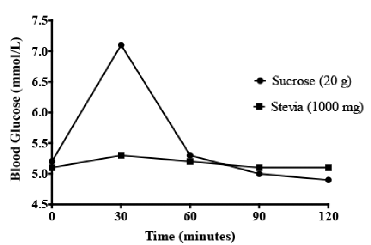 Mean blood glucose response after consumption of sucrose