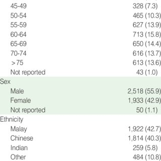 (PDF) Incidence and mortality rates of colorectal cancer