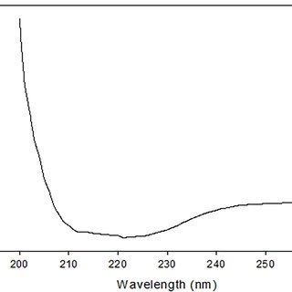 Fig 8. Residual trypsin inhibitory activity in percent