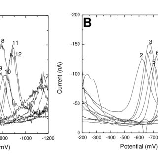 DP voltammograms of NFD at (A) HMDmE and (B) m-AgSAE in BR