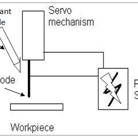 (PDF) Optimization of EDM small hole drilling process using Taguchi approach