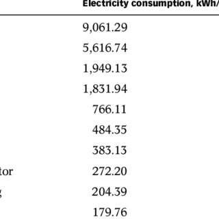 (PDF) Analysis of energy efficiency and energy consumption