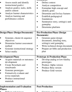Relation of instructional design process and the game also rh researchgate