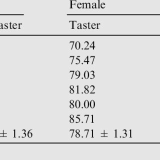 (PDF) Genetic study of phenylthiocarbamide (PTC) taste