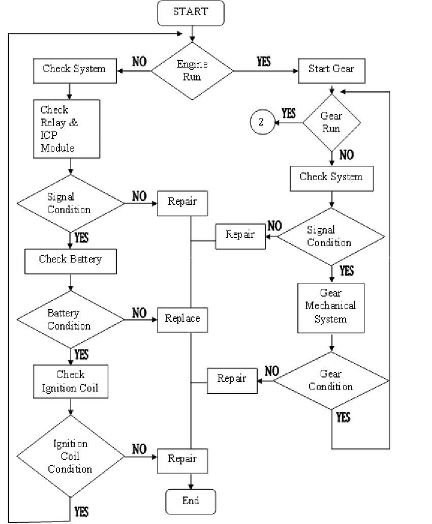 medium resolution of flow chart for engine and gear operation system