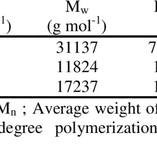 1 H nMr spectrum (DMso-d 6 ) of the polyurethane PU(HDI