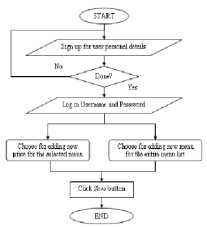 Flow chart for administration module | Download Scientific