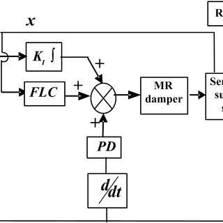 Experimental results (displacement) of hybrid controller