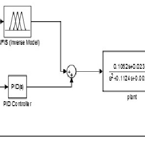 ANFIS-PID controller for arm rehabilitation device (PDF)