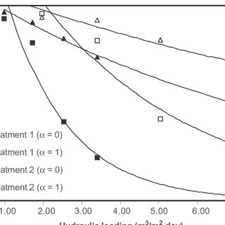 Organic loading rate (OLR) as a function of hydraulic