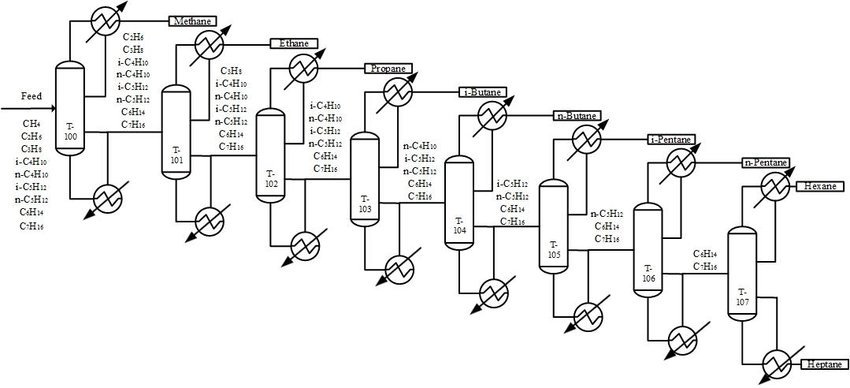 Flowsheet illustrating the existing direct sequence of