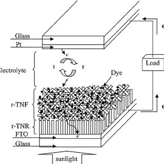 (PDF) Effect of heat treatment to the rutile based dye