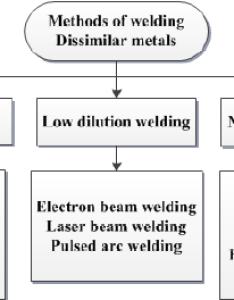 Dissimilar welding methods also download scientific diagram rh researchgate