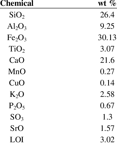 Chemical composition of fly ash using X-ray fluorescence