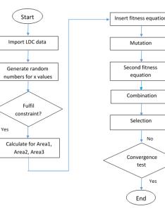 Flowchart of evolutionary programming also download scientific diagram rh researchgate