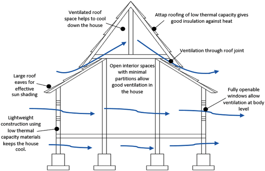 Air movement for traditional Malay house. Source: The