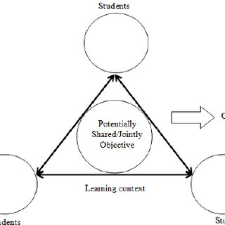 (PDF) Using Activity Theory as Analytical Framework for