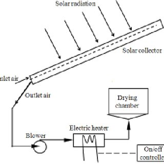 Schematic diagram of solar assisted heat pump dryer with