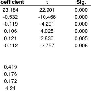 (PDF) Factors affecting tax compliance behaviour in self