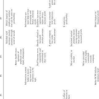 (PDF) Analysis of critical success factors of world-class