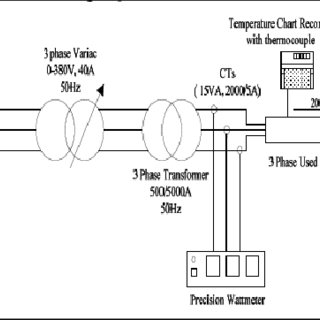 (PDF) Diagnosis of MV Oil Filled Cable Terminations with X
