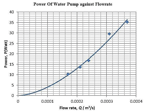 Graph of power of water pump against flow rate of water