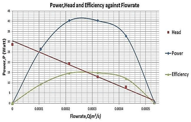 Graph of power, efficiency, and head of the pump against