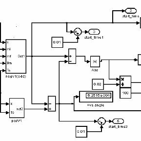 Subsystem of the MATLAB/Simulink block to generate LOGIC 1