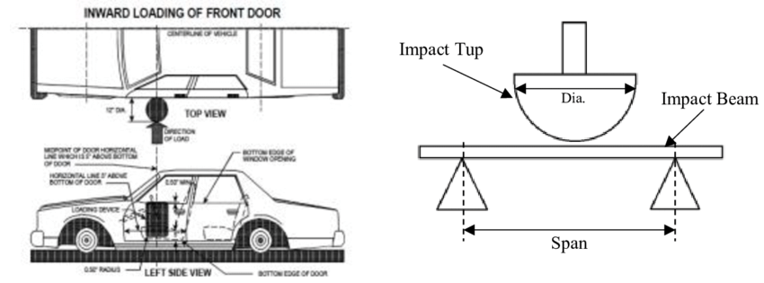 (a) Standard Procedure for FMVSS 214S (b) General set up