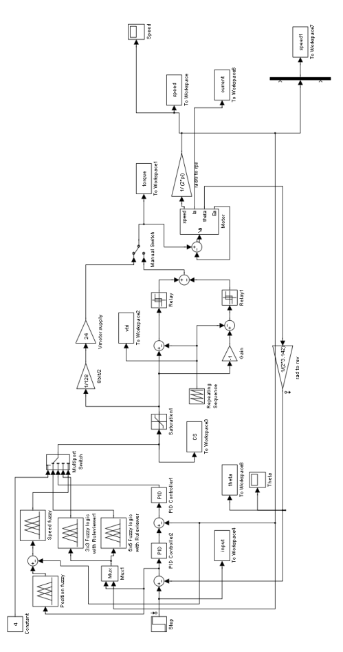 small resolution of dc induction motor system with using fuzzy logic controller and proportional integral derivative pid