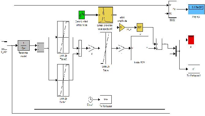 ASFLC controller block diagram for depth control with the