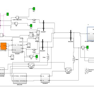 represents Simulink block diagram of DC motor [3
