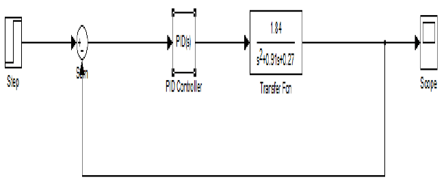 Block design for PID controller The initial output graph