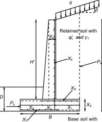 Cantilever Retaining Wall - Photos Wall and Door ...