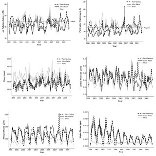 (PDF) Evaluation Performance of Time Series Approach for
