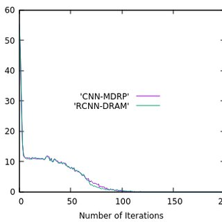 Trend of Test Accuracy with Iteration Numbers on RCNN-DRAM