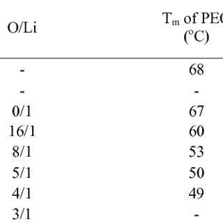 (PDF) Solid polymeric electrolyte of poly (ethylene) oxide