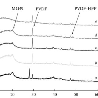 XRD spectra of (PVDFFHFP)-MG49-LiBF 4 with (a) 0 wt % PC